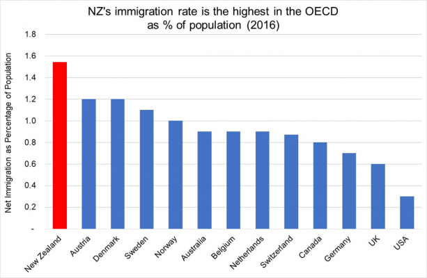 NZ's Immigration Rate is the Highest in the OECD